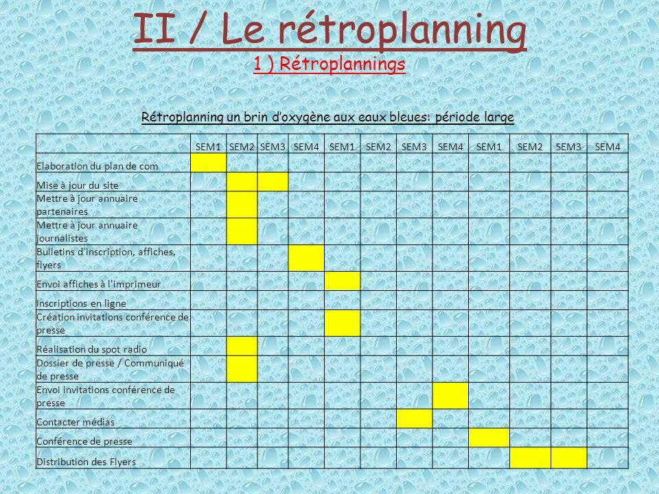 II / Le rétroplanning 1 ) Rétroplannings