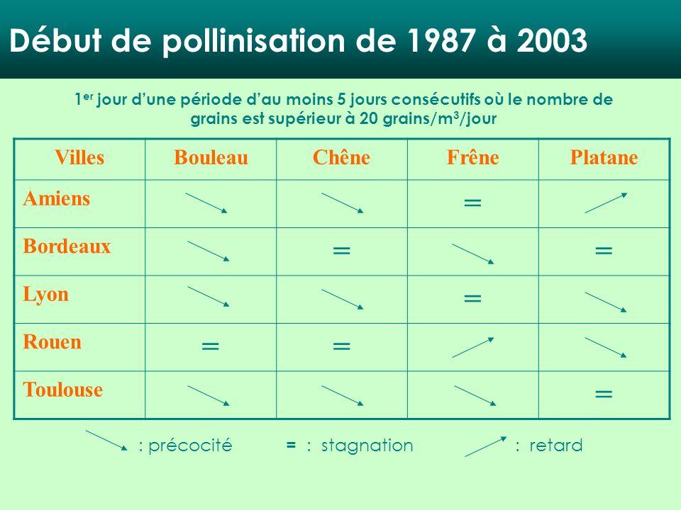 Début de pollinisation de 1987 à 2003