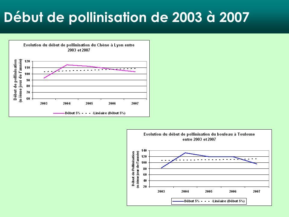 Début de pollinisation de 2003 à 2007