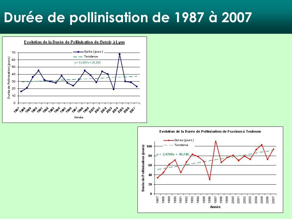 Durée de pollinisation de 1987 à 2007