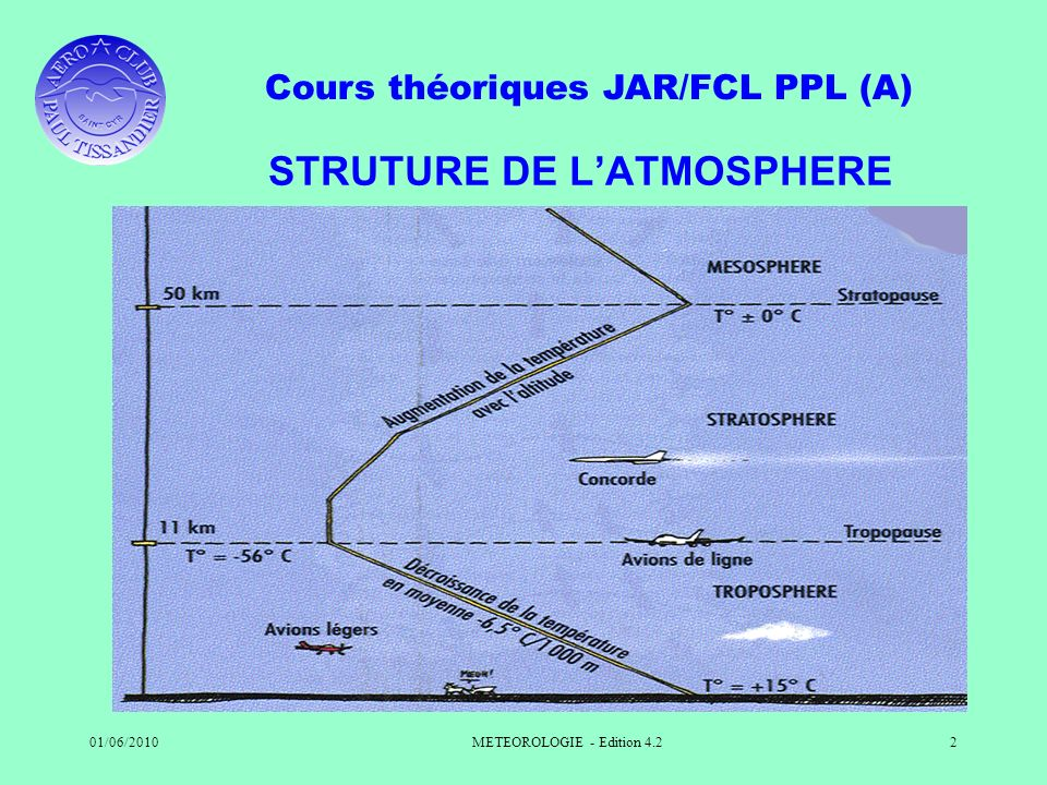 STRUTURE DE L'ATMOSPHERE