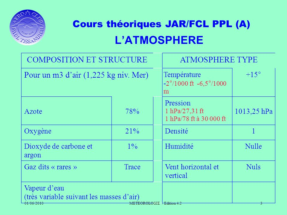 L'ATMOSPHERE COMPOSITION ET STRUCTURE ATMOSPHERE TYPE