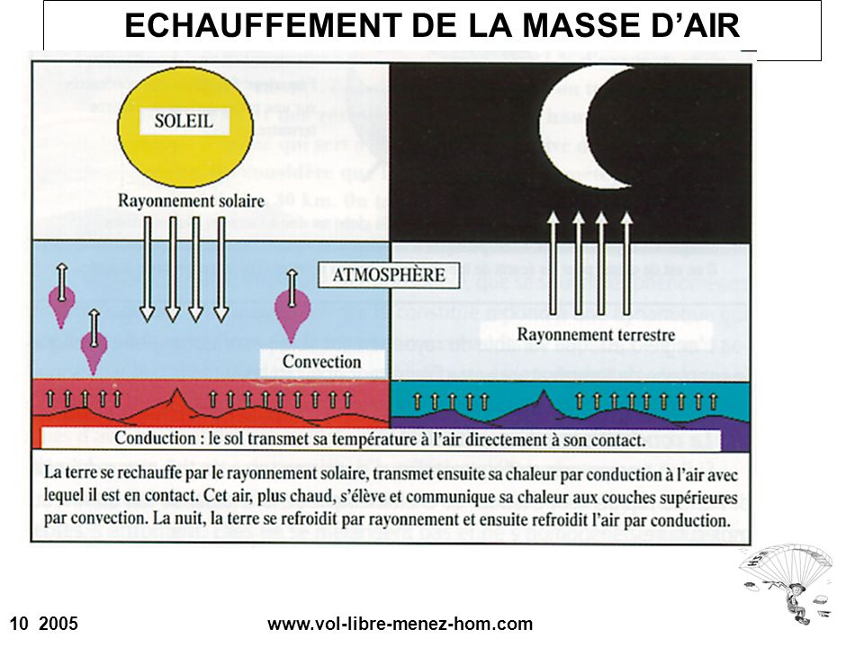 ECHAUFFEMENT DE LA MASSE D'AIR