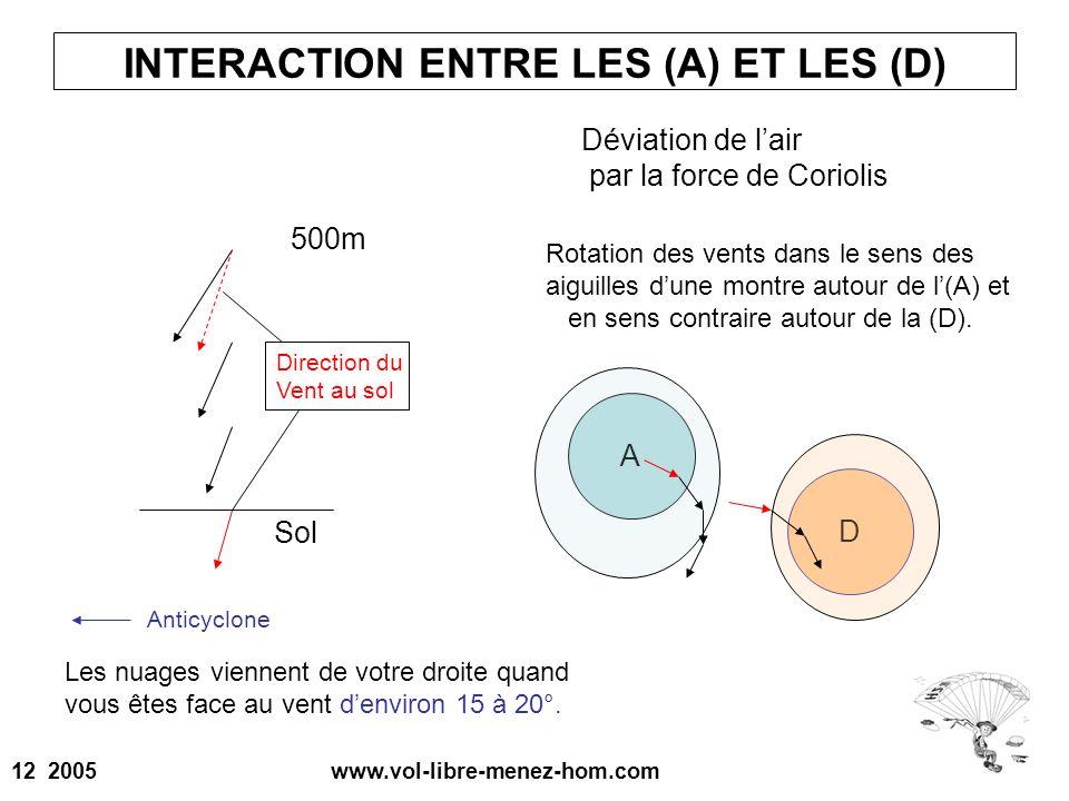 INTERACTION ENTRE LES (A) ET LES (D)
