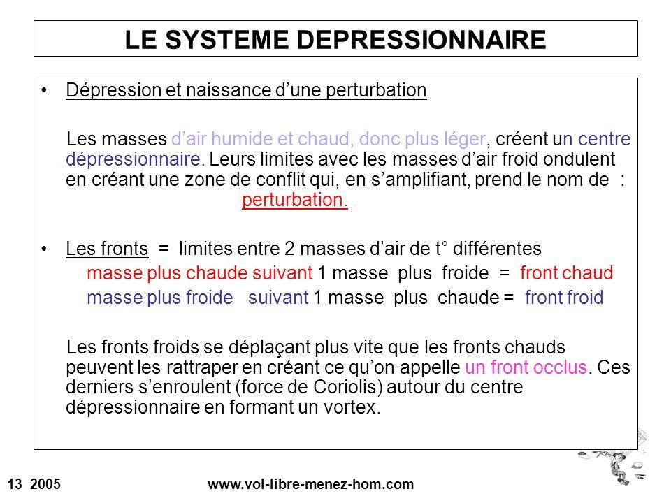 LE SYSTEME DEPRESSIONNAIRE