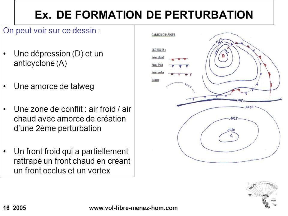 Ex. DE FORMATION DE PERTURBATION