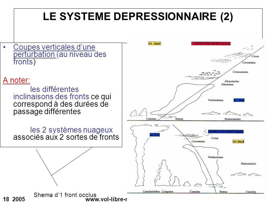 LE SYSTEME DEPRESSIONNAIRE (2)