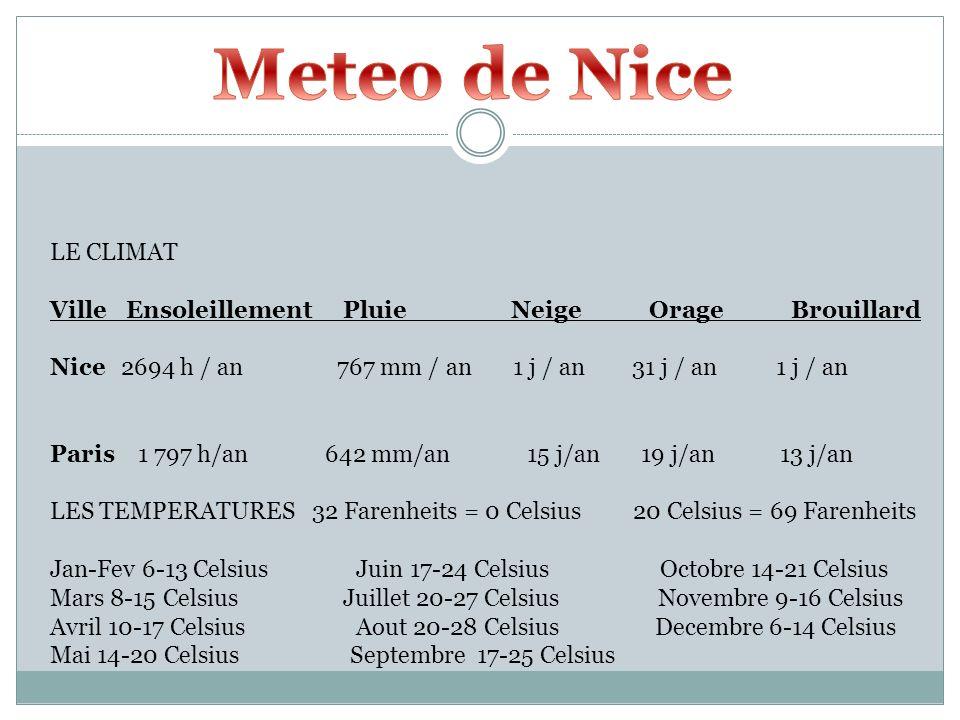 Meteo de Nice LE CLIMAT. Ville Ensoleillement Pluie Neige Orage Brouillard