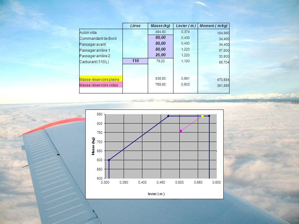 80,00 25,00 110 Litres Masse (kg) Levier ( m ) Moment ( m/kg)