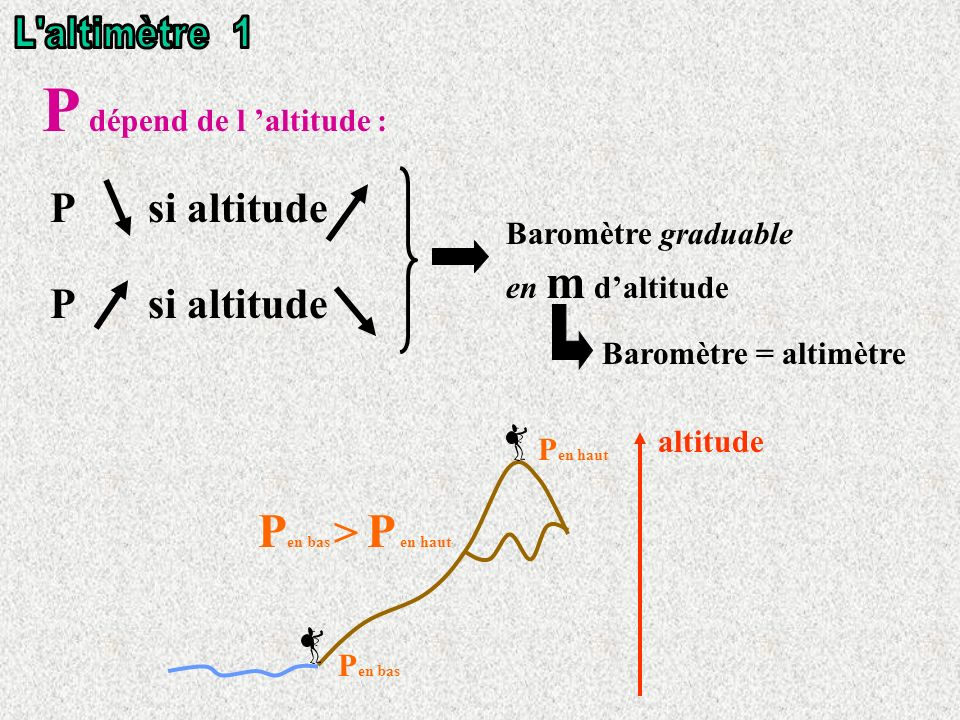 P dépend de l 'altitude :