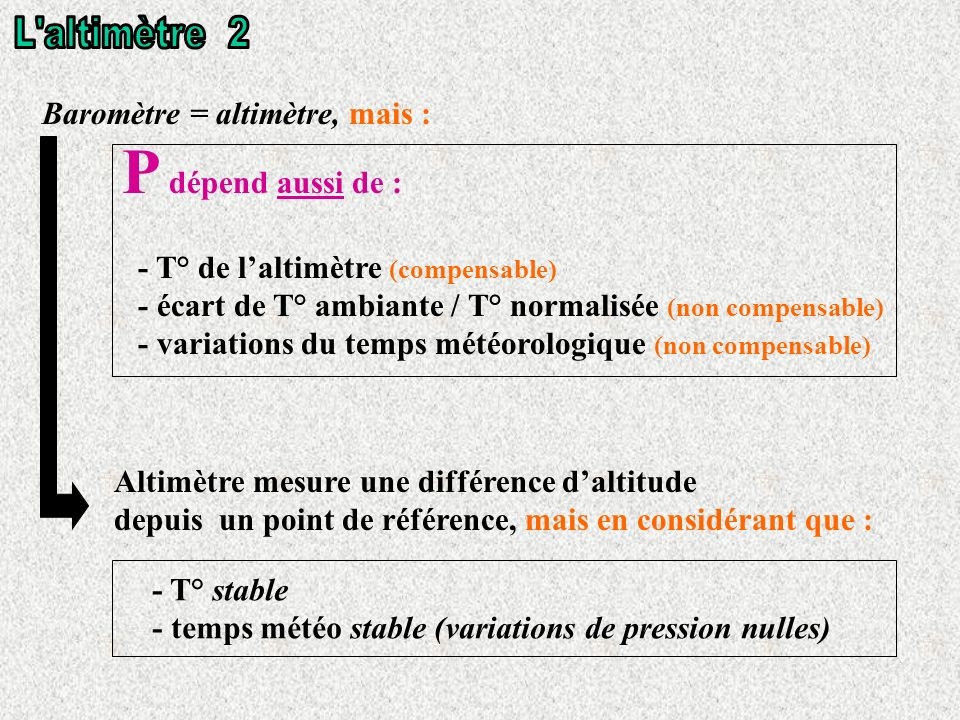 P dépend aussi de : L altimètre 2 Baromètre = altimètre, mais :