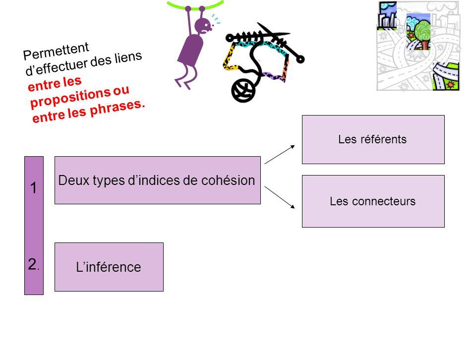 Deux types d'indices de cohésion