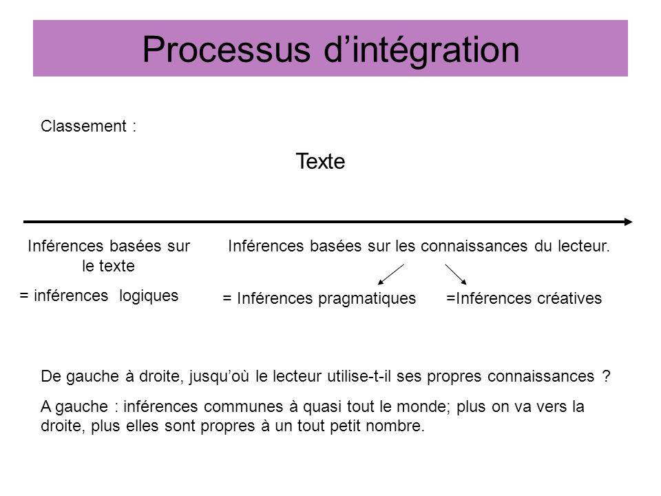 Processus d'intégration