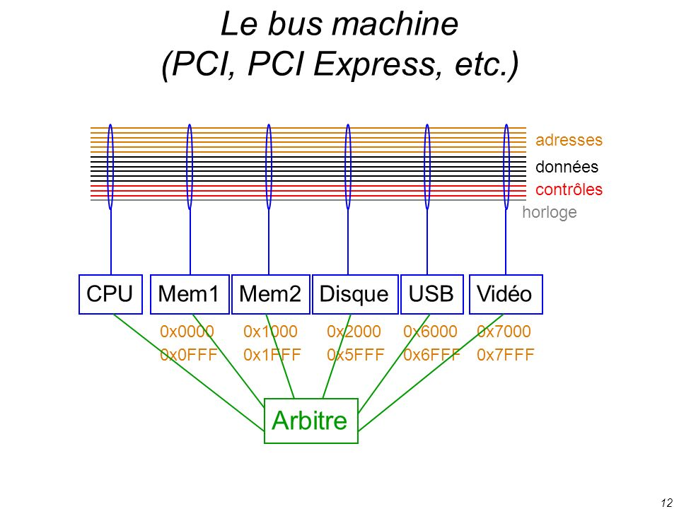 Le bus machine (PCI, PCI Express, etc.)