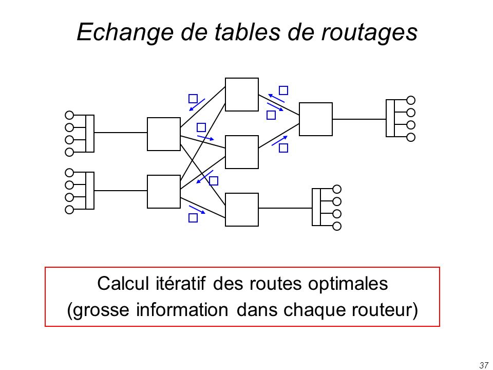 Echange de tables de routages