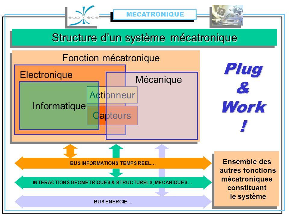 Structure d'un système mécatronique