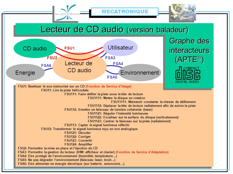 Lecteur de CD audio (version baladeur)