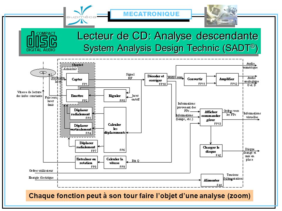 MECATRONIQUE Lecteur de CD: Analyse descendante System Analysis Design Technic (SADT®) COMPACT. DIGITAL AUDIO.
