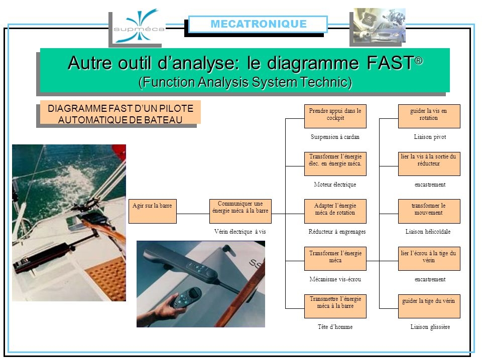 MECATRONIQUE Autre outil d'analyse: le diagramme FAST® (Function Analysis System Technic) DIAGRAMME FAST D'UN PILOTE AUTOMATIQUE DE BATEAU.