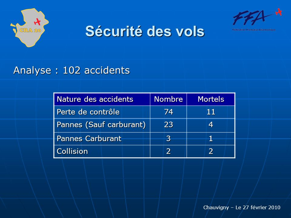 Sécurité des vols Analyse : 102 accidents Nature des accidents Nombre