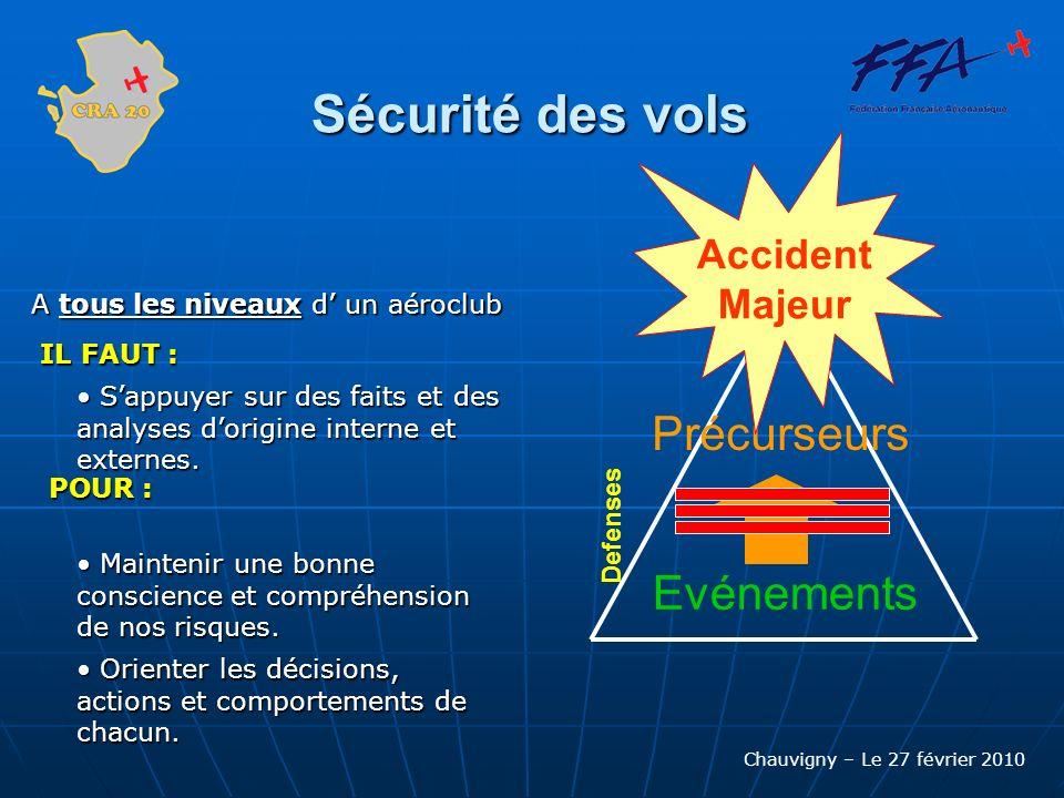 Sécurité des vols Précurseurs Evénements Accident Majeur
