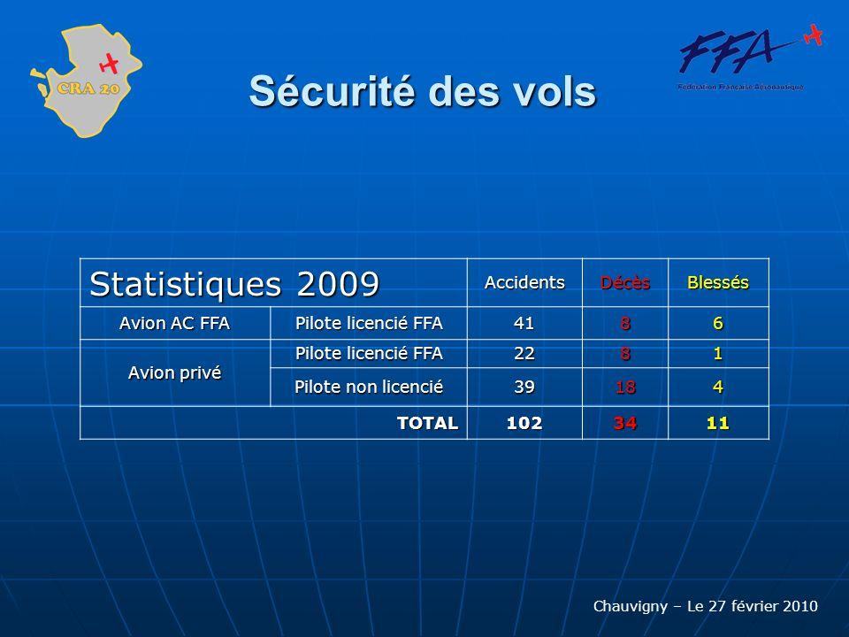 Sécurité des vols Statistiques 2009 Accidents Décès Blessés
