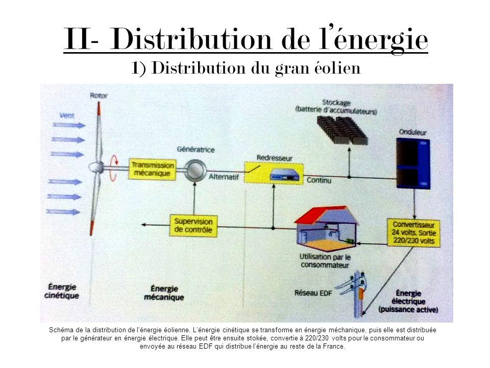 II- Distribution de l'énergie