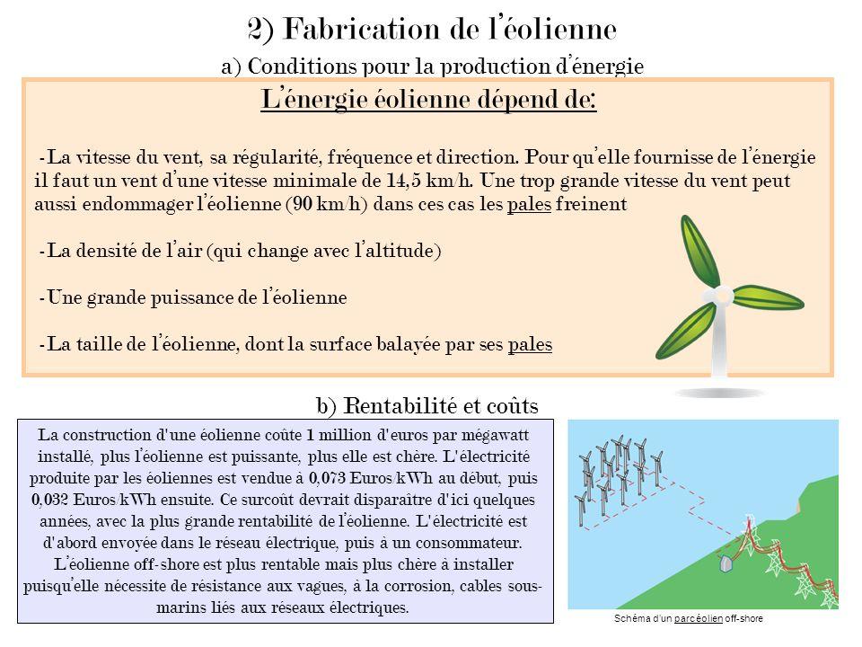 2) Fabrication de l'éolienne