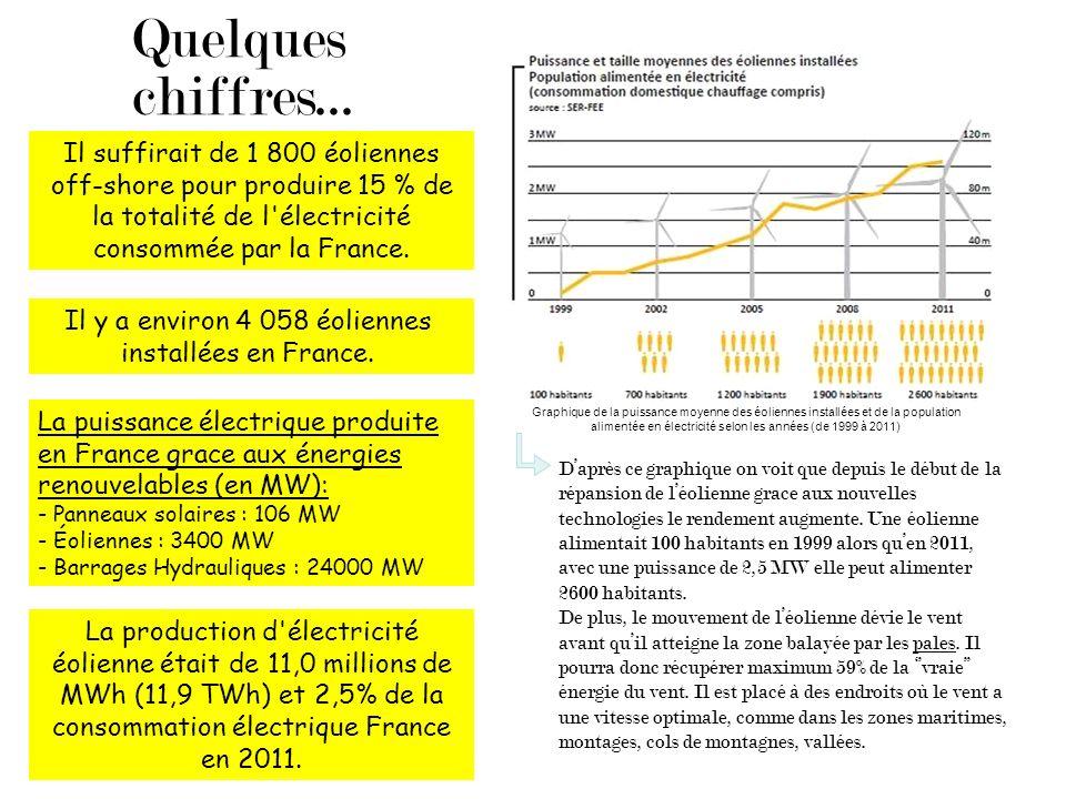 Il y a environ 4 058 éoliennes installées en France.