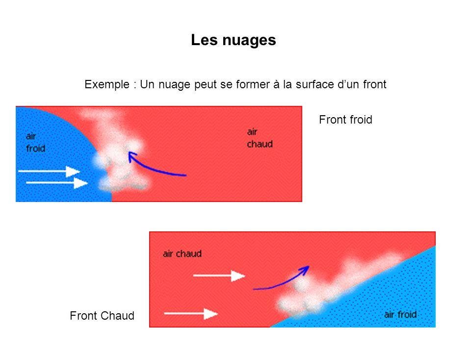Exemple : Un nuage peut se former à la surface d'un front