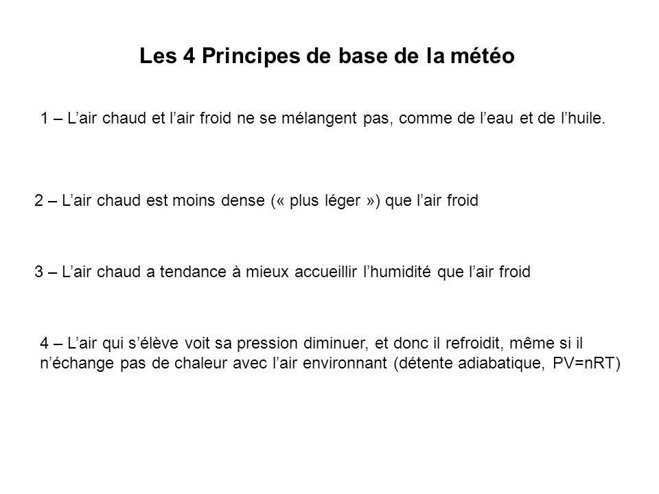 Les 4 Principes de base de la météo