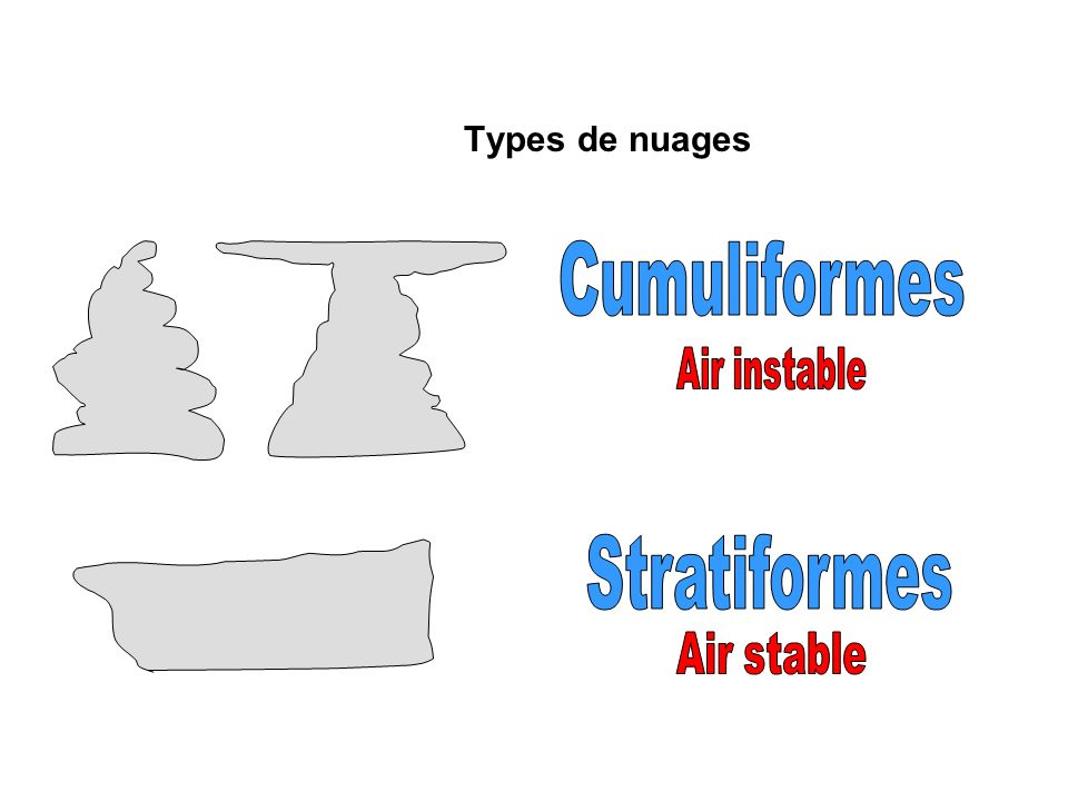 Types de nuages Cumuliformes Air instable Stratiformes Air stable