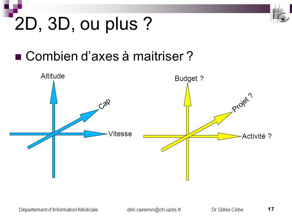 2D, 3D, ou plus Combien d'axes à maitriser Altitude Budget