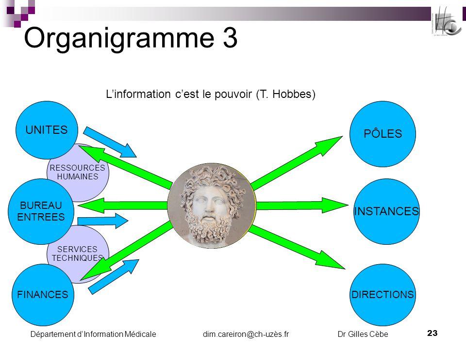 Organigramme 3 L'information c'est le pouvoir (T. Hobbes) UNITES PÔLES