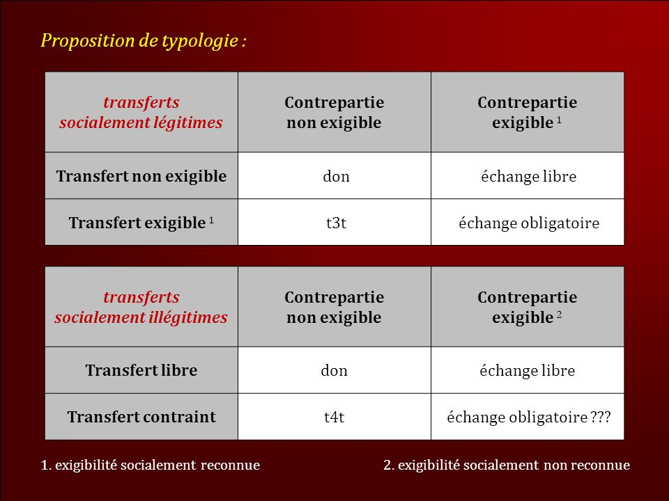 Proposition de typologie :