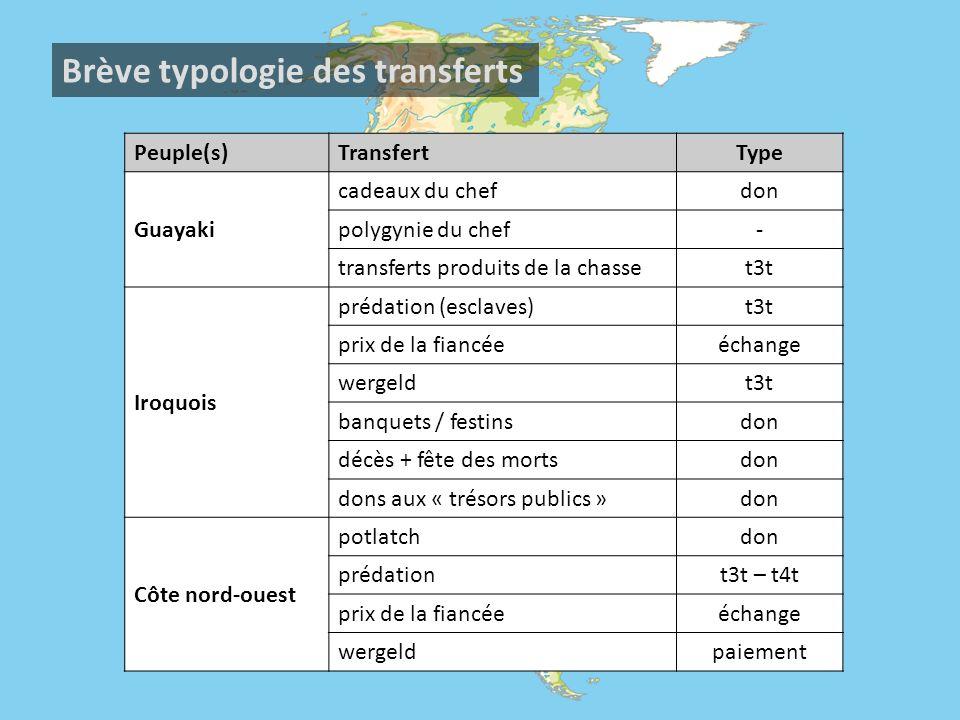Brève typologie des transferts