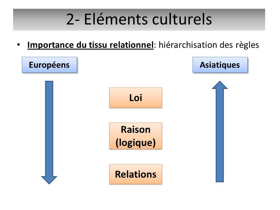 2- Eléments culturels Loi Raison (logique) Relations