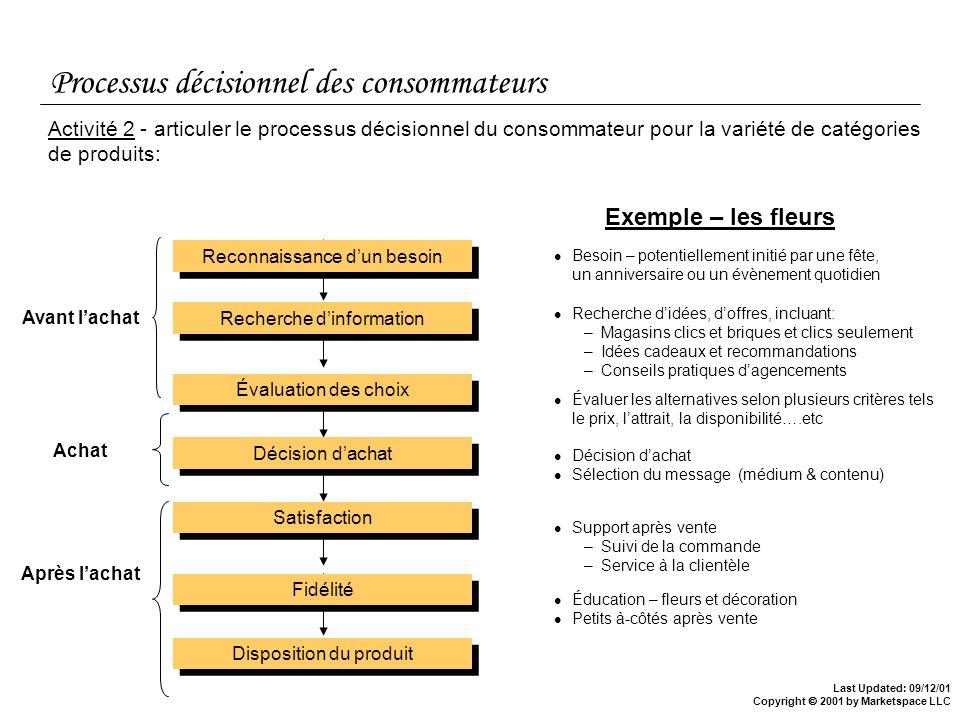 Processus décisionnel des consommateurs