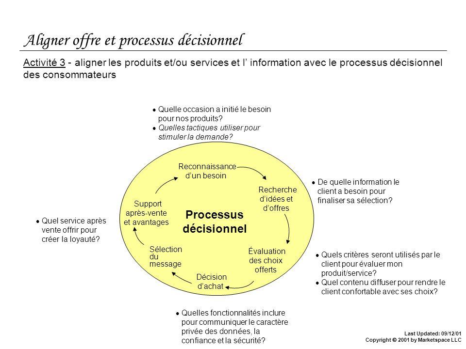 Aligner offre et processus décisionnel