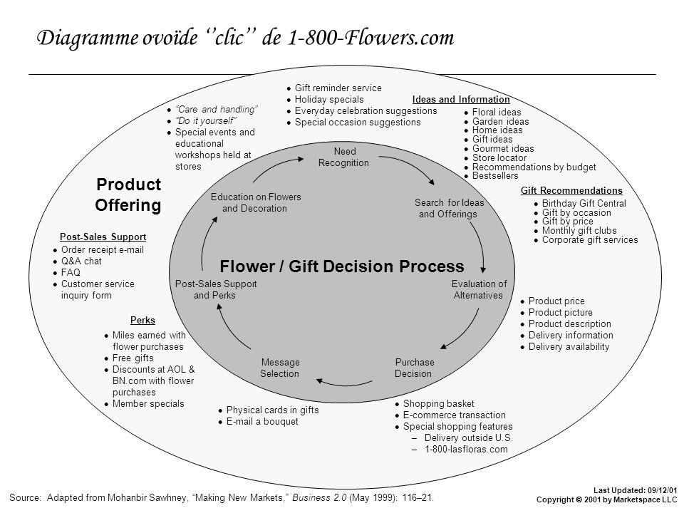 Diagramme ovoïde ''clic'' de 1-800-Flowers.com