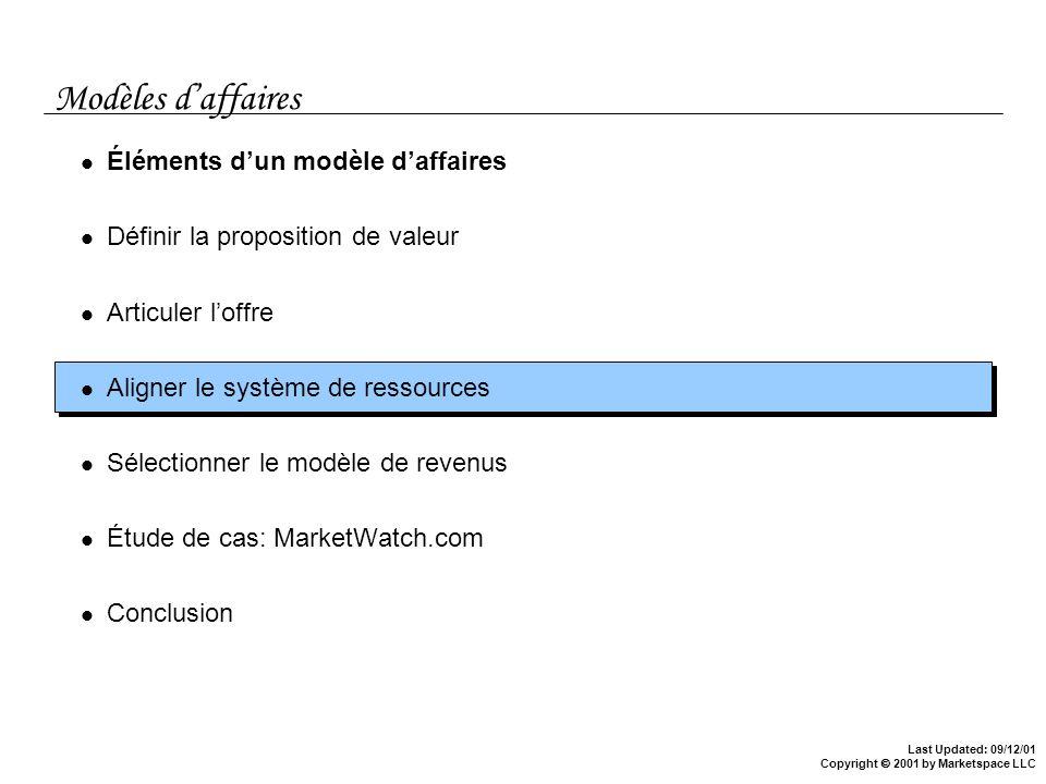 Modèles d'affaires Éléments d'un modèle d'affaires