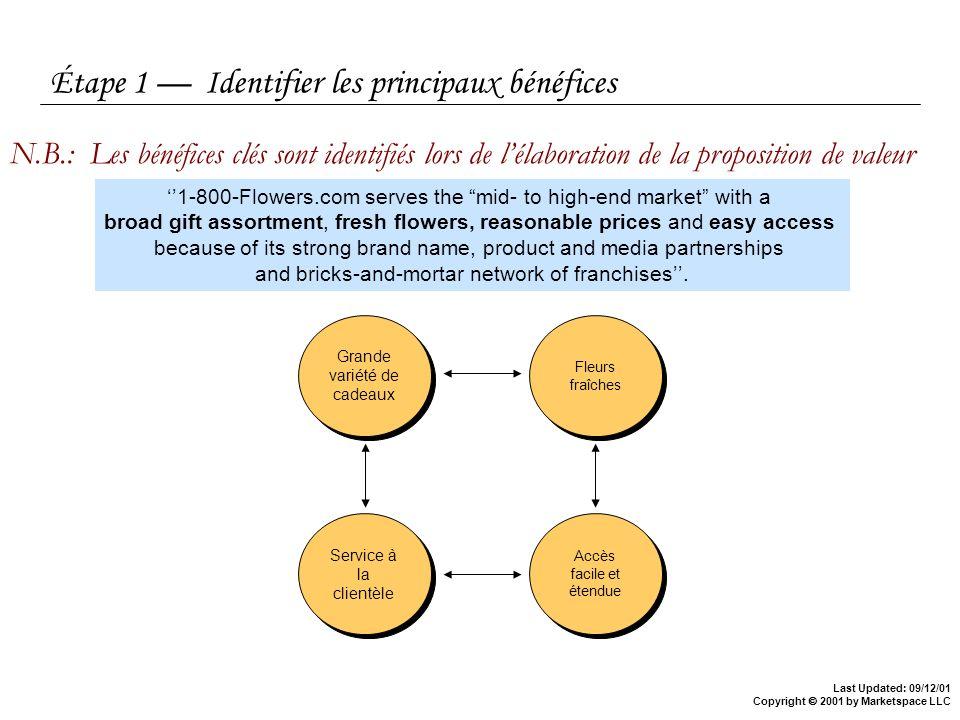 Étape 1 — Identifier les principaux bénéfices