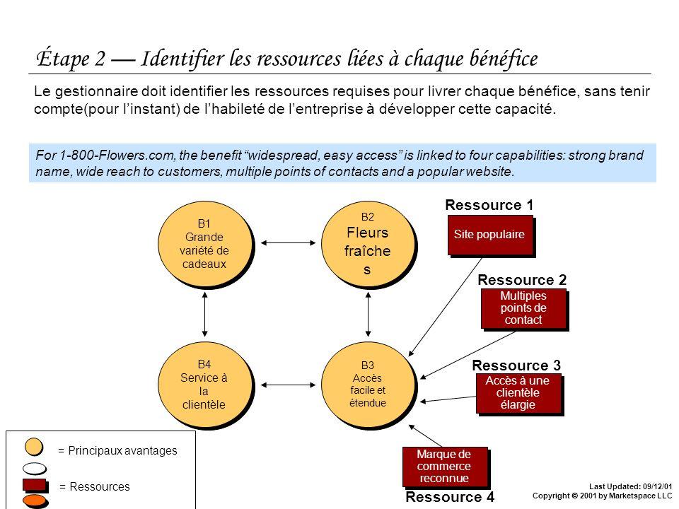 Étape 2 — Identifier les ressources liées à chaque bénéfice