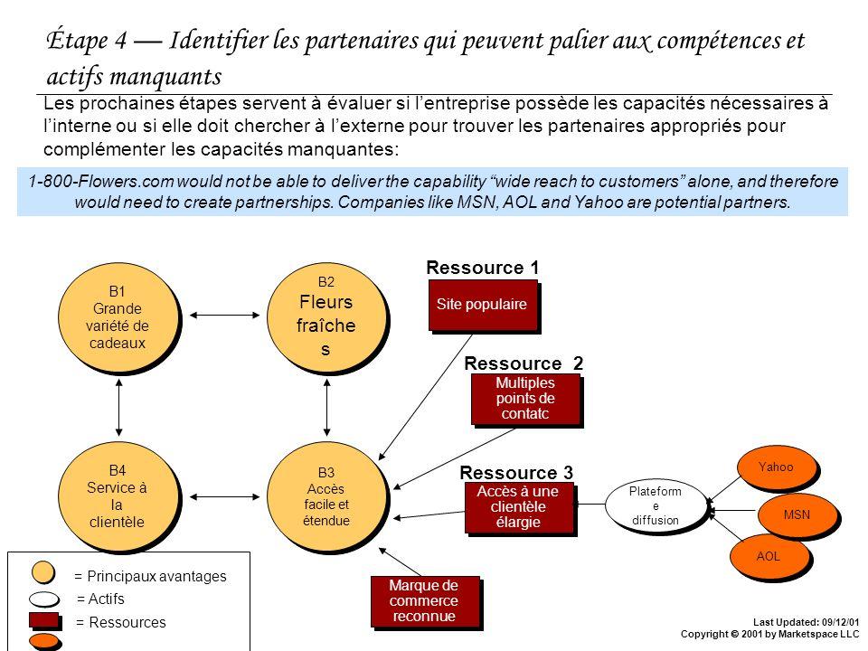 Étape 4 — Identifier les partenaires qui peuvent palier aux compétences et actifs manquants