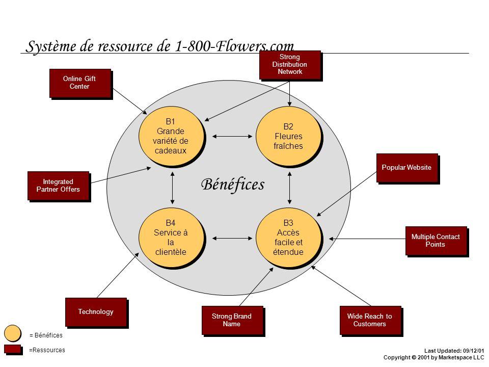 Système de ressource de 1-800-Flowers.com