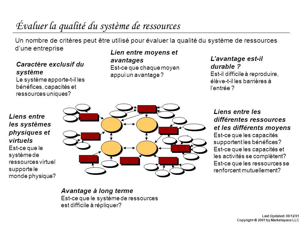 Évaluer la qualité du système de ressources