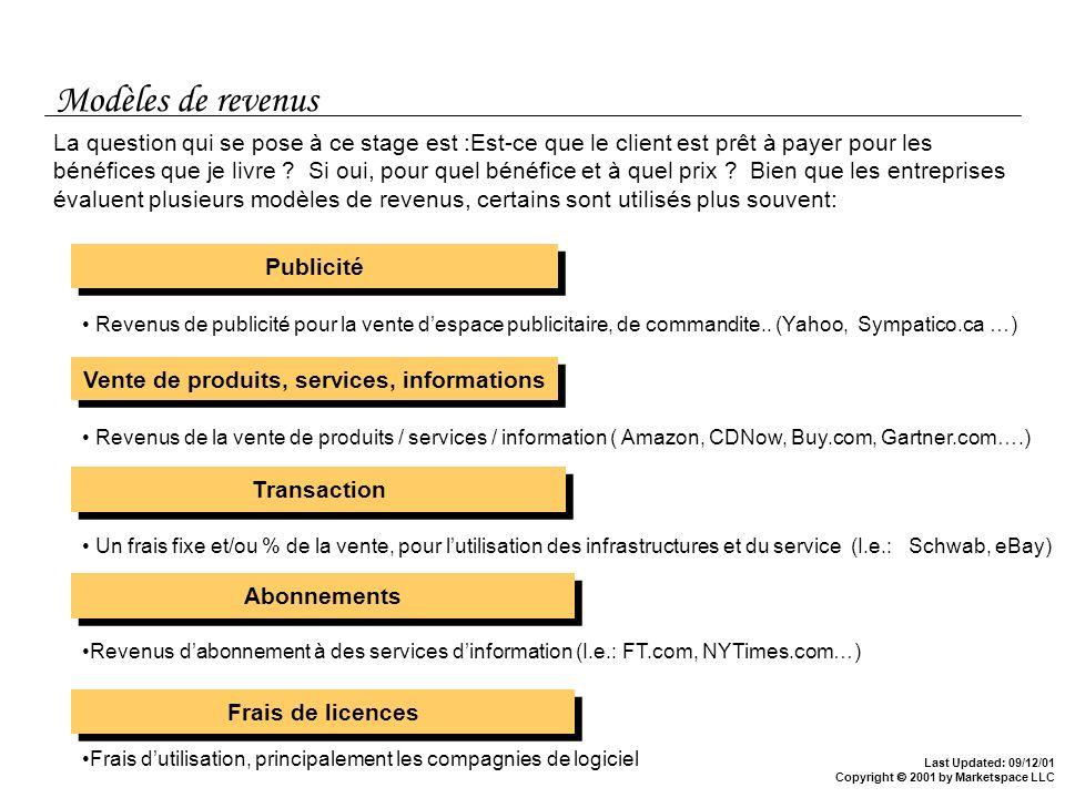 Vente de produits, services, informations