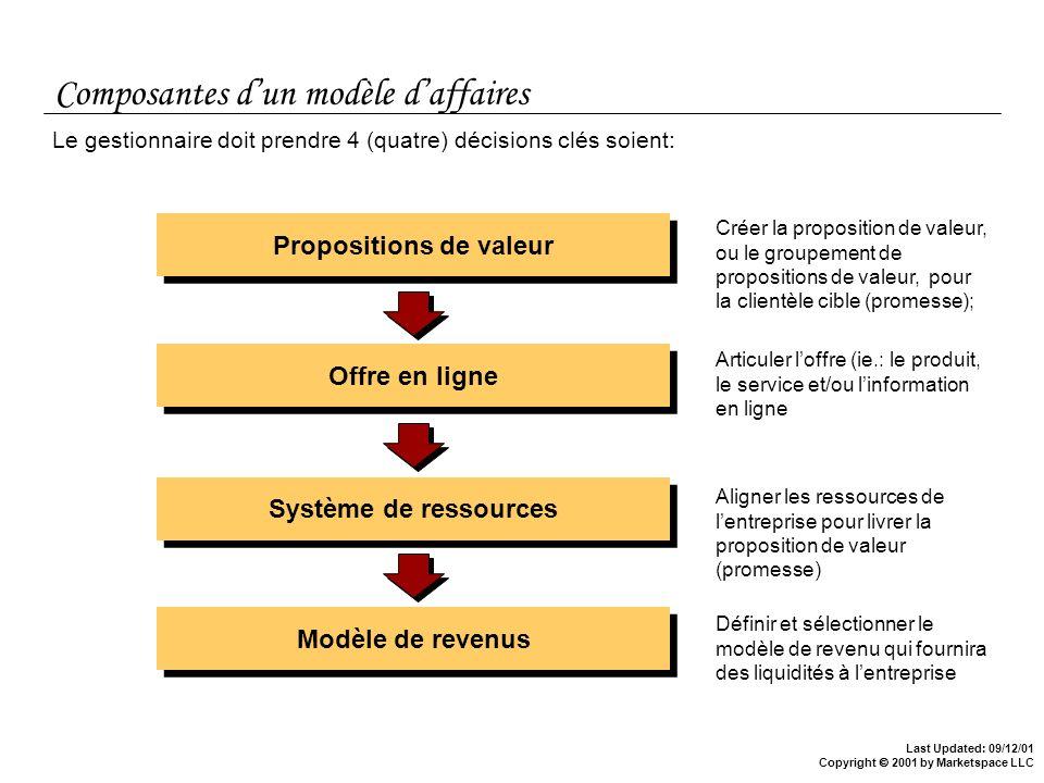 Composantes d'un modèle d'affaires