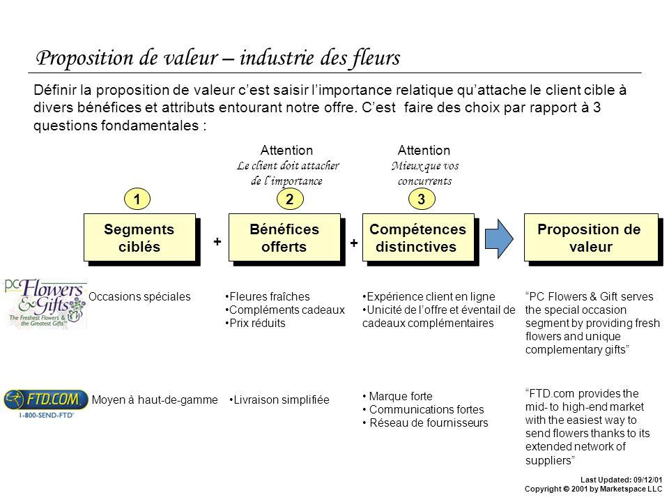 Proposition de valeur – industrie des fleurs