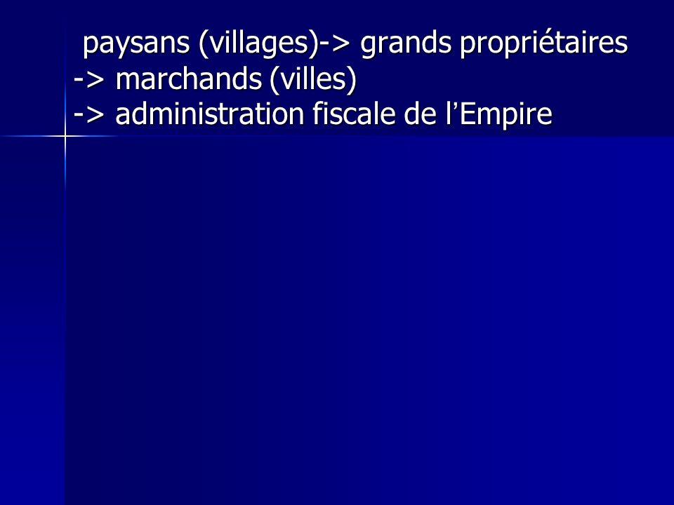paysans (villages)-> grands propriétaires -> marchands (villes) -> administration fiscale de l'Empire